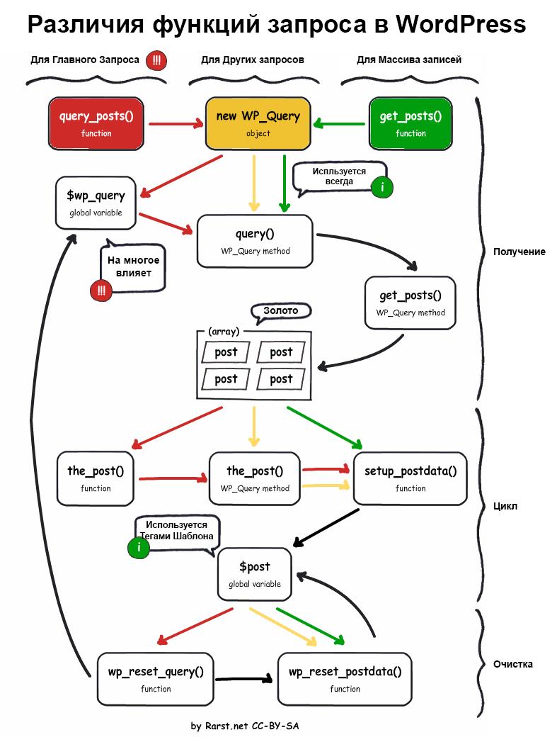 Как работают функции запросов в WordPress