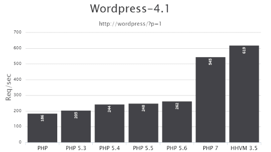 php7-benchmark