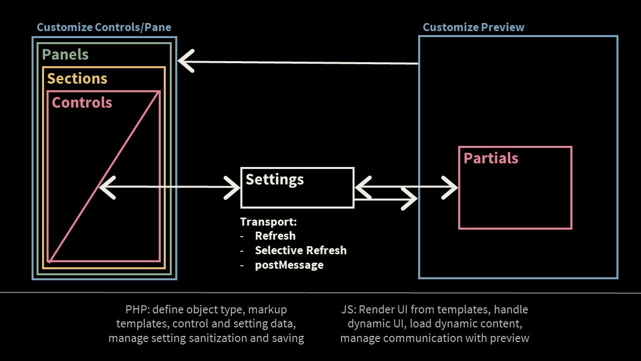 Customize API — Тема